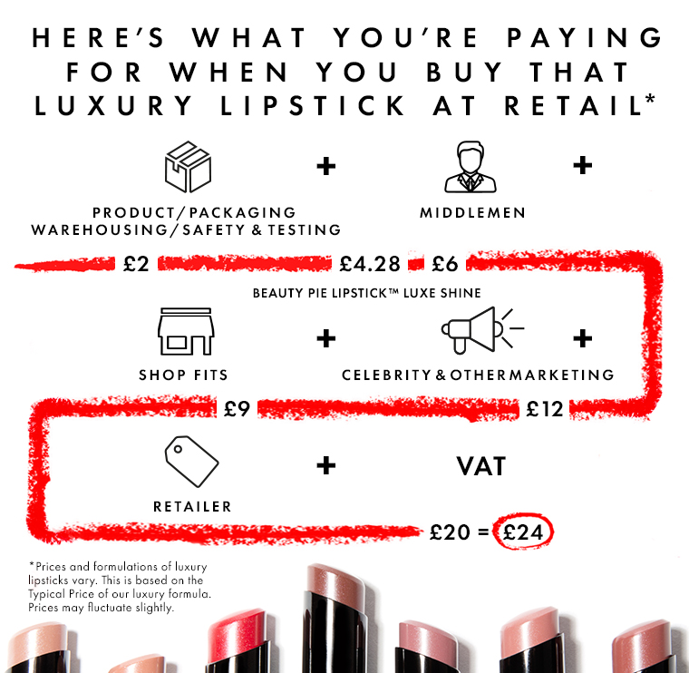 What you pay for that luxury lipstick at retail
